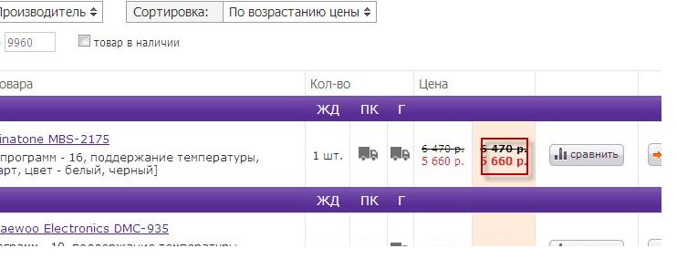Наполнение интернет магазина technopoint.ru