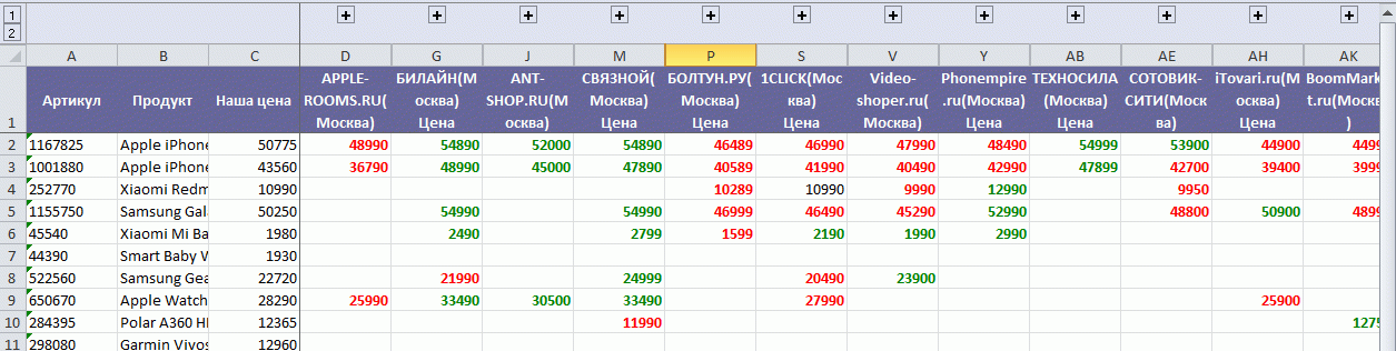 Мониторинг цен конкурентов, пример отчета