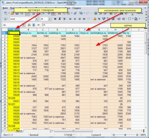Пример отчета мониторинга цен конкурентов